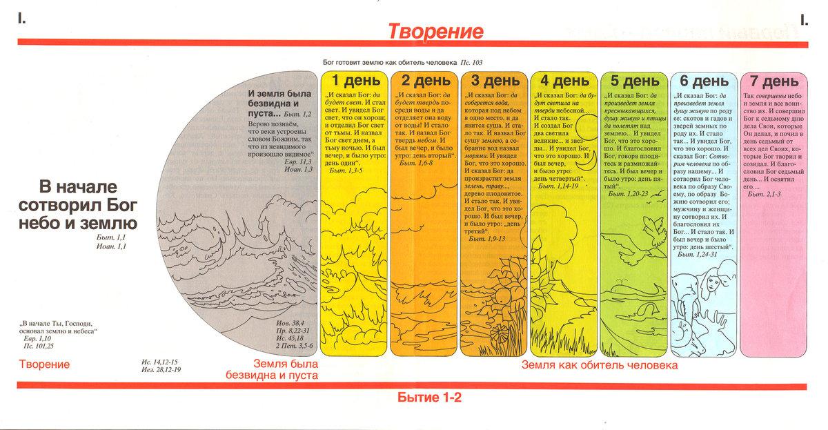 библия содержит научные данные в картинках места для