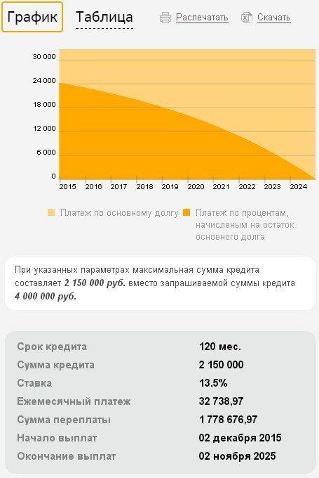 Калькулятор кредита 2020 год рассчитать