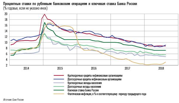 рейтинг кредитных ставок банков россиивзять кредит без посещения банка на карту сбербанк с плохой кредитной историей