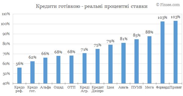 Как заработать 300000 рублей за месяц