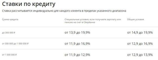 сбербанк официальный сайт расчет ипотеки калькулятор онлайн