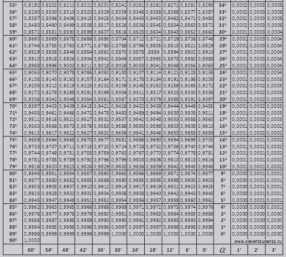 вокзала поездами таблица синусов косинусов и тангенсов фото его участием