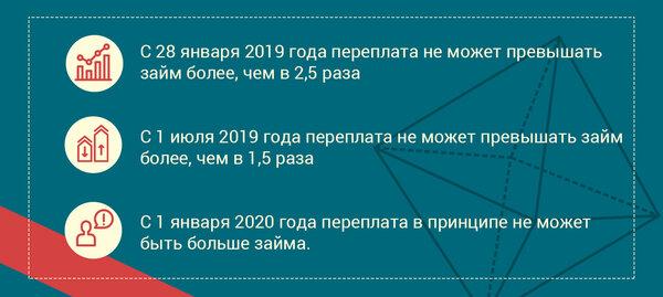 Новые займы онлайн 2020 года