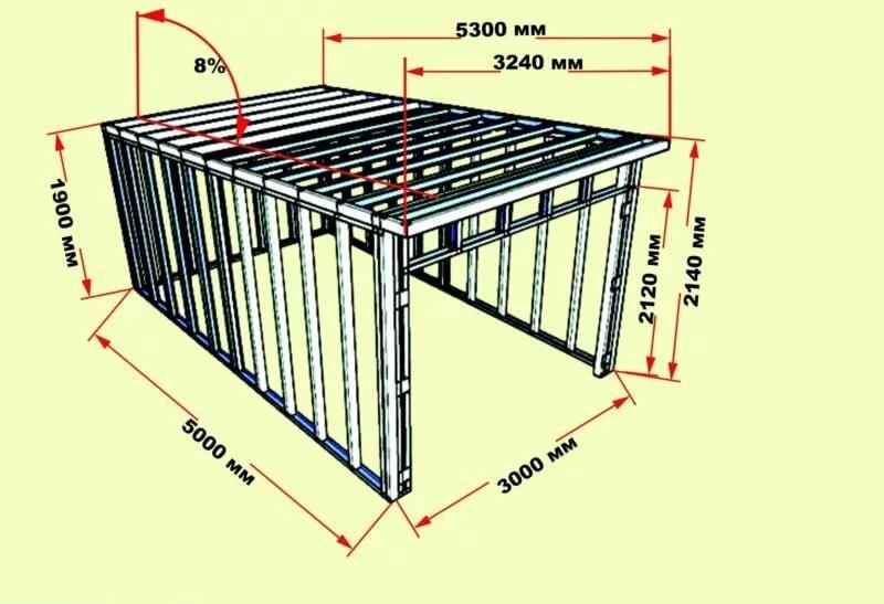 рассчитать строительство гаража