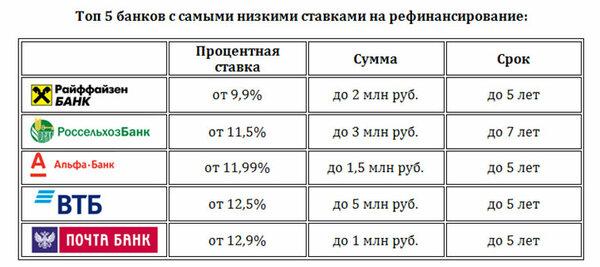 Потребительские кредиты смоленск ставки