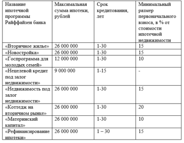 максимальный размер процентов по договору займа