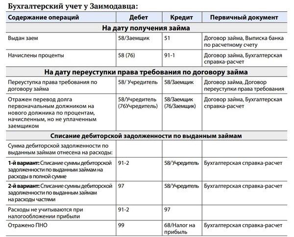 Почта банк кредиты наличными банковские карты.к