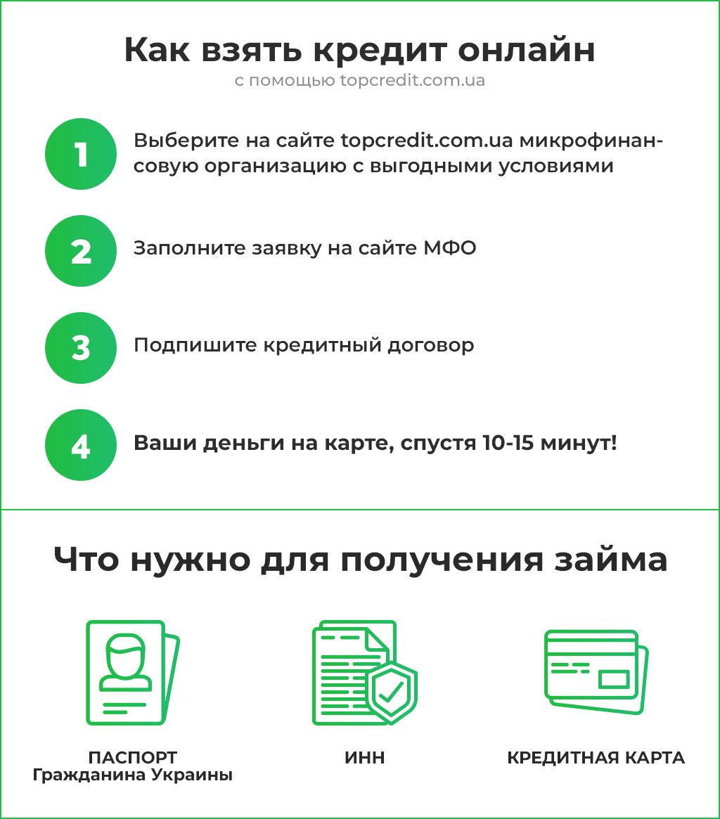 Кредит онлайн 30000 грн на карту