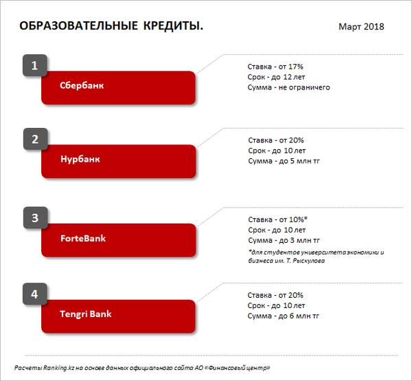 втб банк петропавловск казахстан кредит