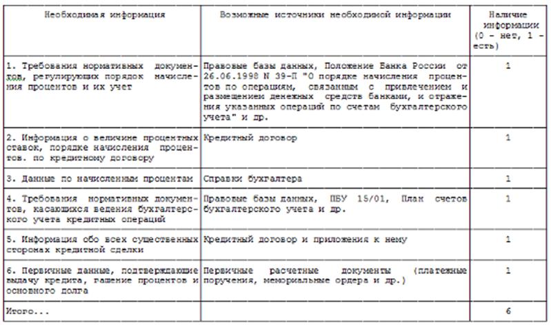 Учет кредитных операций банка россии