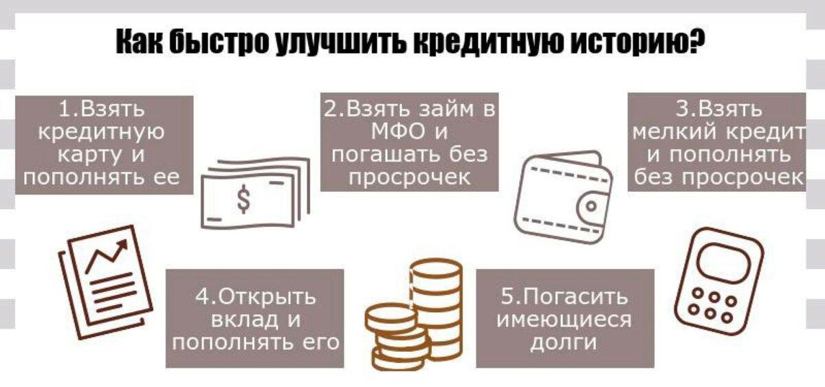 какой банк восстанавливает кредитную историю