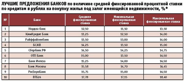 В каком банке самый минимальный кредит