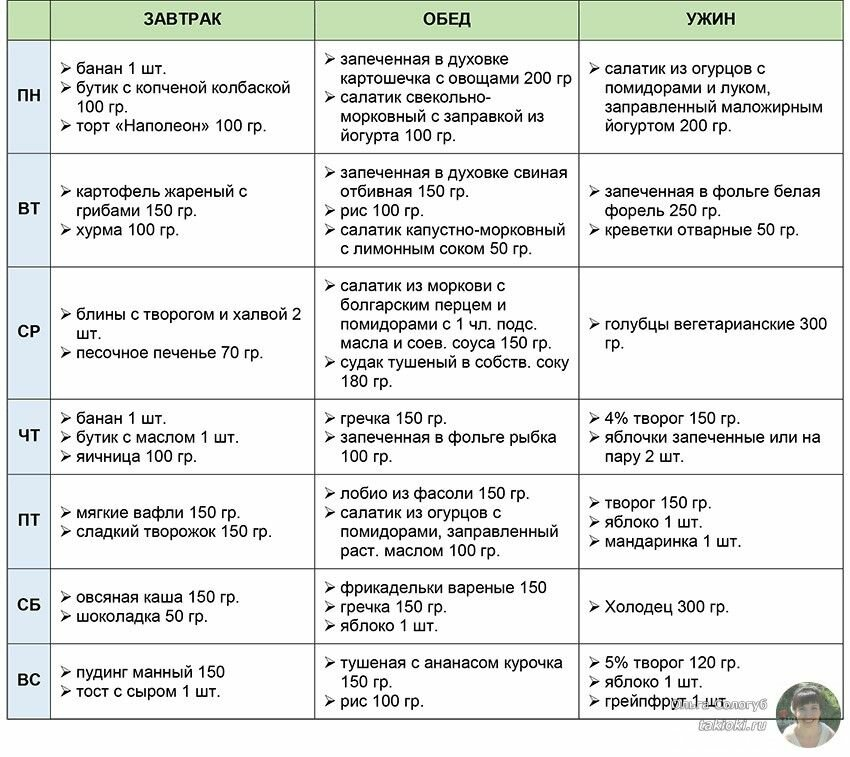 Похудение Минус 60 И Рецепты. Диета Минус 60 – меню на неделю, таблица разрешенных продуктов + рецепты