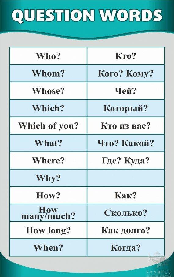 Вопросы в картинках на английском