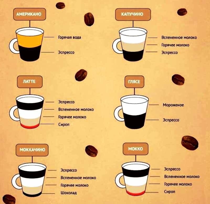 виды кофе и способы приготовления картинки как