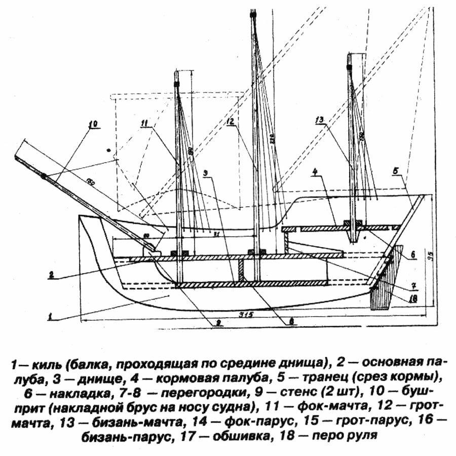 Устройство парусного судна с картинками