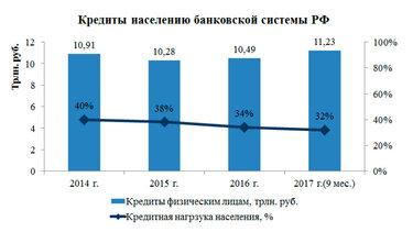 Как проверить свою кредитную историю бесплатно через интернет в россии 2020