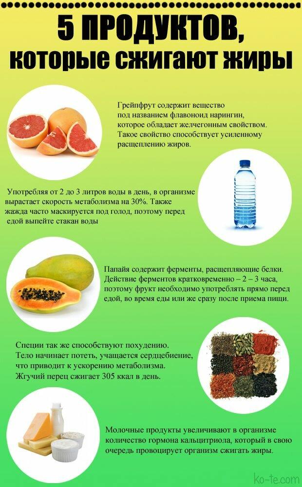 На Каких Продуктах Быстро Похудеть. 40 продуктов, которые запустят и ускорят процесс похудения