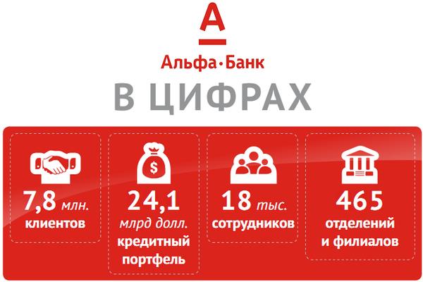 кредит альфа банк украина