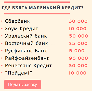 Онлайн заявка на кредит банк в череповце инвестируют это