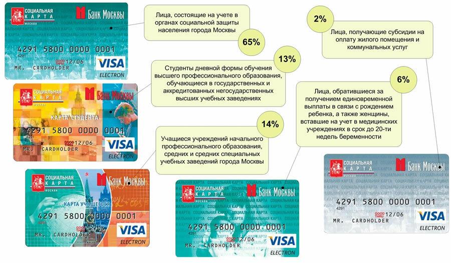 срок действия социальной карты москвича