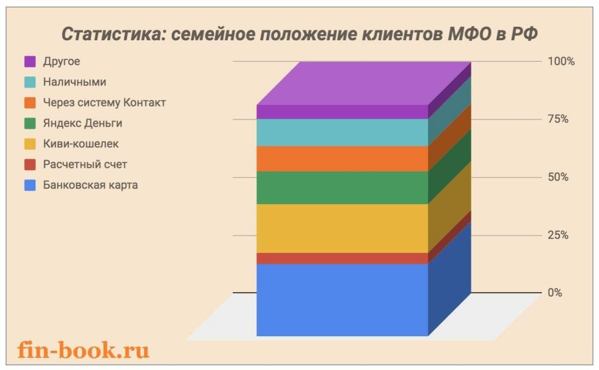 кредит под залог коммерческой недвижимости украина