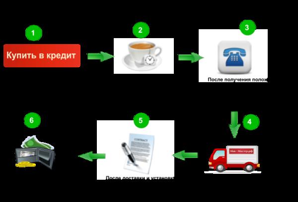 купить технику в кредит онлайнденьги под залог автомобиля чебоксары