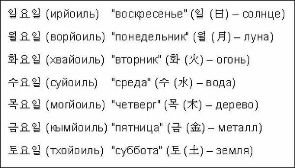 Перевод картинок с корейского на русский