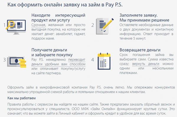 документы для кредита отзывы