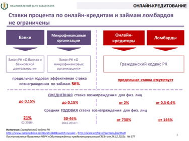 ставки по кредитам в банках казахстана