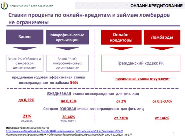самые выгодные беззалоговые кредиты в казахстане оформить кредит онлайн альфа банк карта с моментальным решением без справок