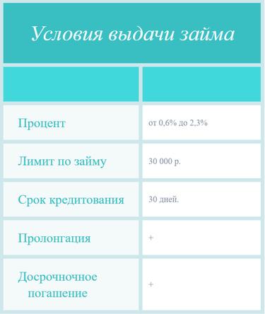 Круглосуточные мфо онлайн по всей россии