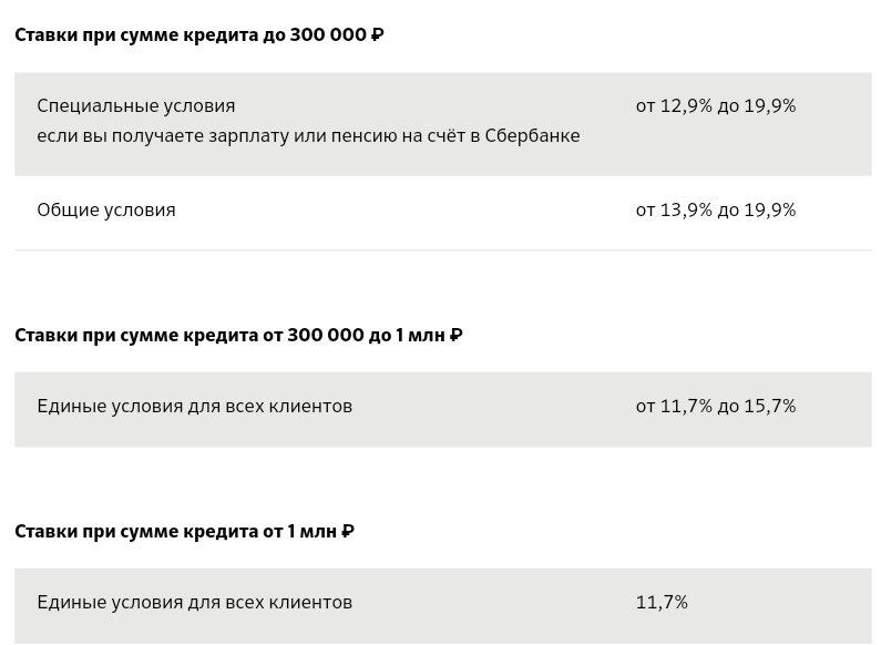 Кредит без проблем 154 рф