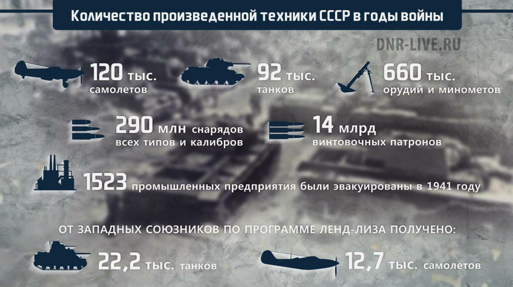 Promyishlennost voennoy tehniki SSSR