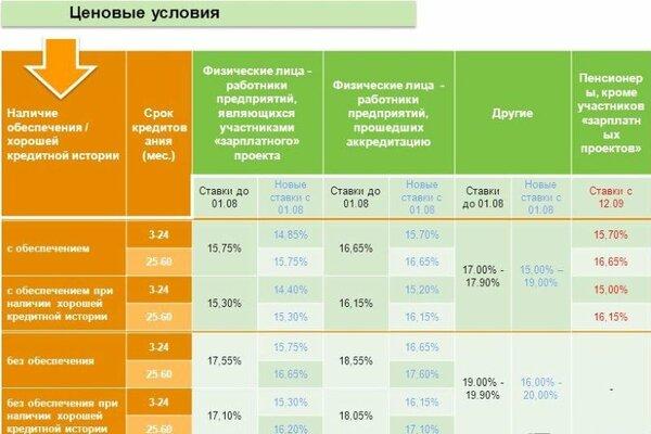 халык банк кредитный калькулятор