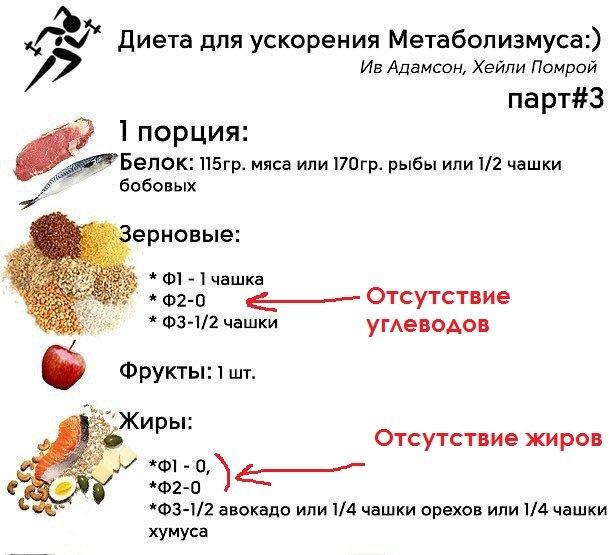 разогнать метаболизм для похудения меню