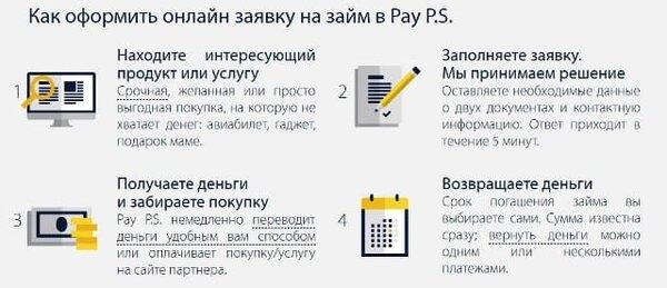 Деньги на карту онлайн заявка срочно