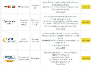 кредитная карта с плохой ки и открытыми просрочками и черным списком отзывы