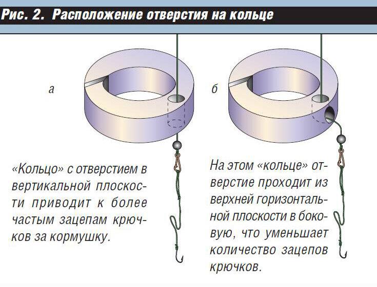 Как ловить леща на кольцо