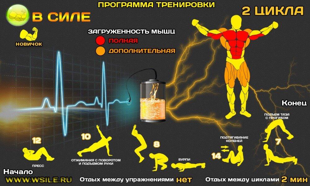 Программа Тренировок Для Похудения Кроссфит.
