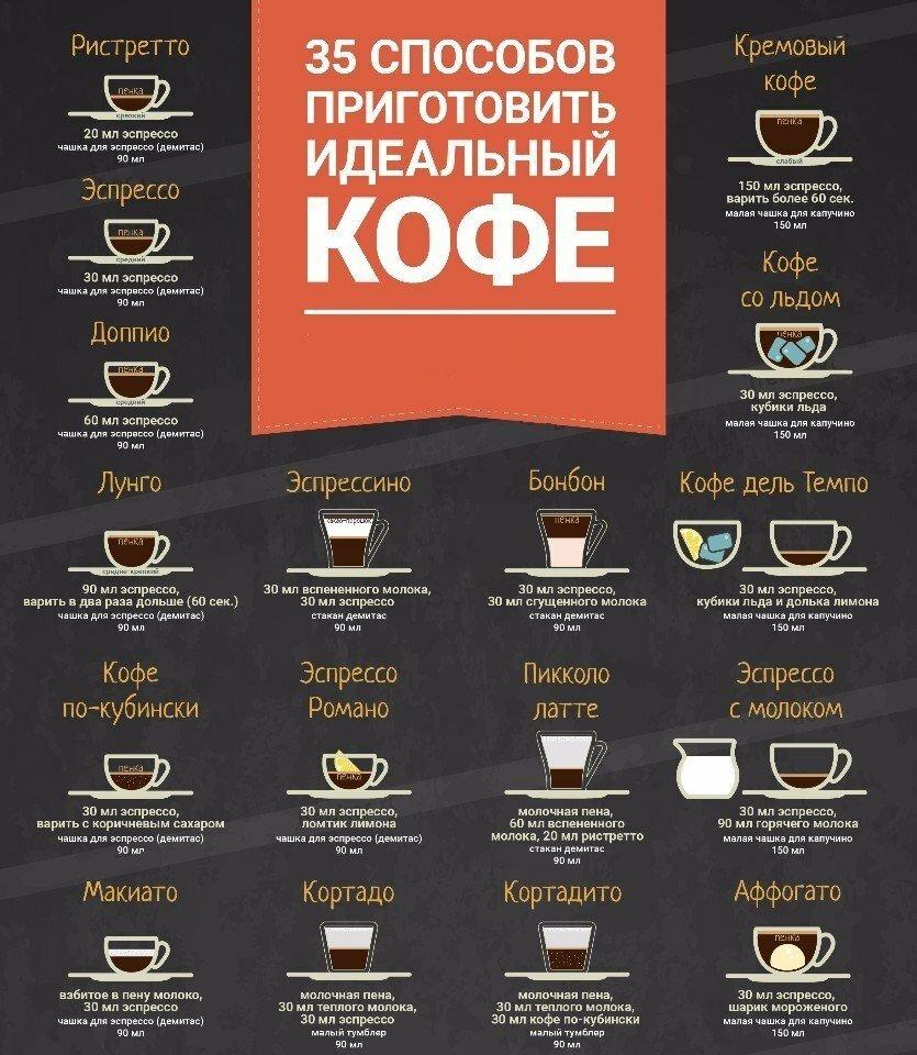 Рецепты приготовления кофе в картинках
