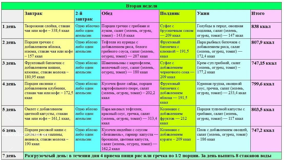 Диеты меню питания