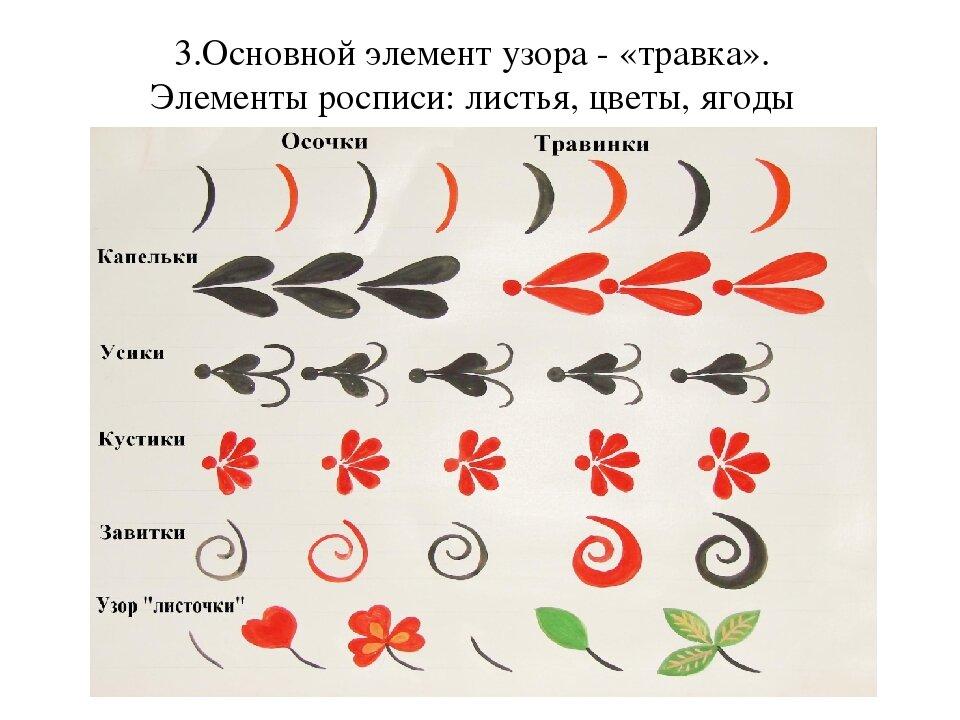 Картинки элементов хохломской росписи для детей