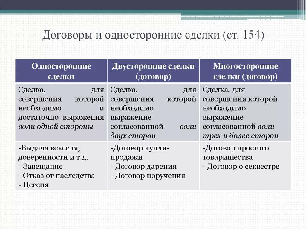 сделки и договоры в гражданском праве