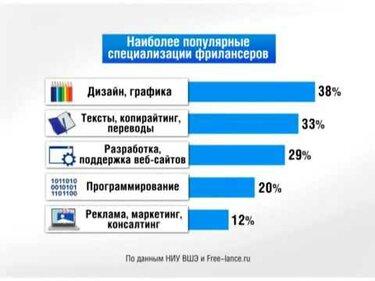 Как заработать деньги в интернете без вложений на киви кошелек ставки транспортного налога в москве 2009 году