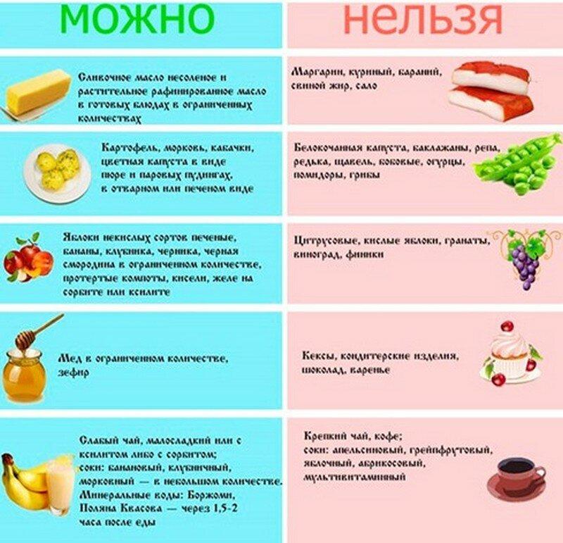 Правильное Питание Диета Номер 5. Диета Стол №5: меню и таблица продуктов