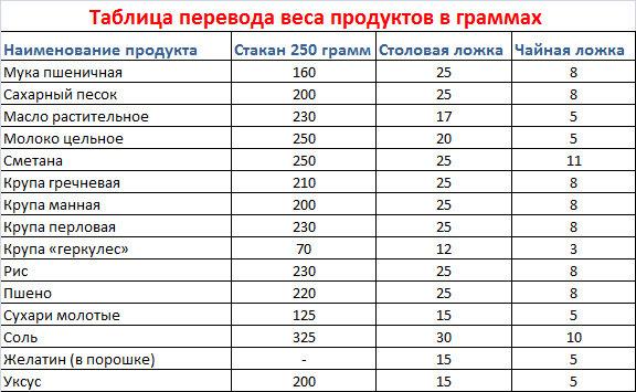 8d3d6d3a2366 Ответы Mail.Ru  Люди добрые, скажите, 400 грам муки - это ск ...
