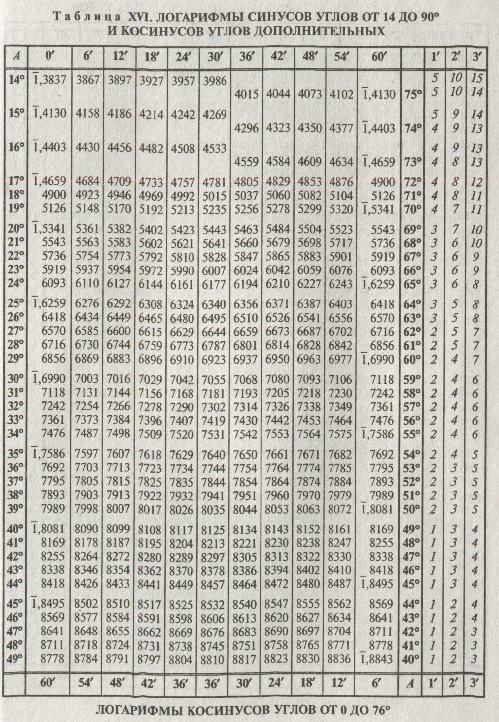 красном таблица брадиса синус и косинус картинки деревянные ширмы могут