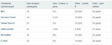 микрозаймы без отказа rsb24 ru