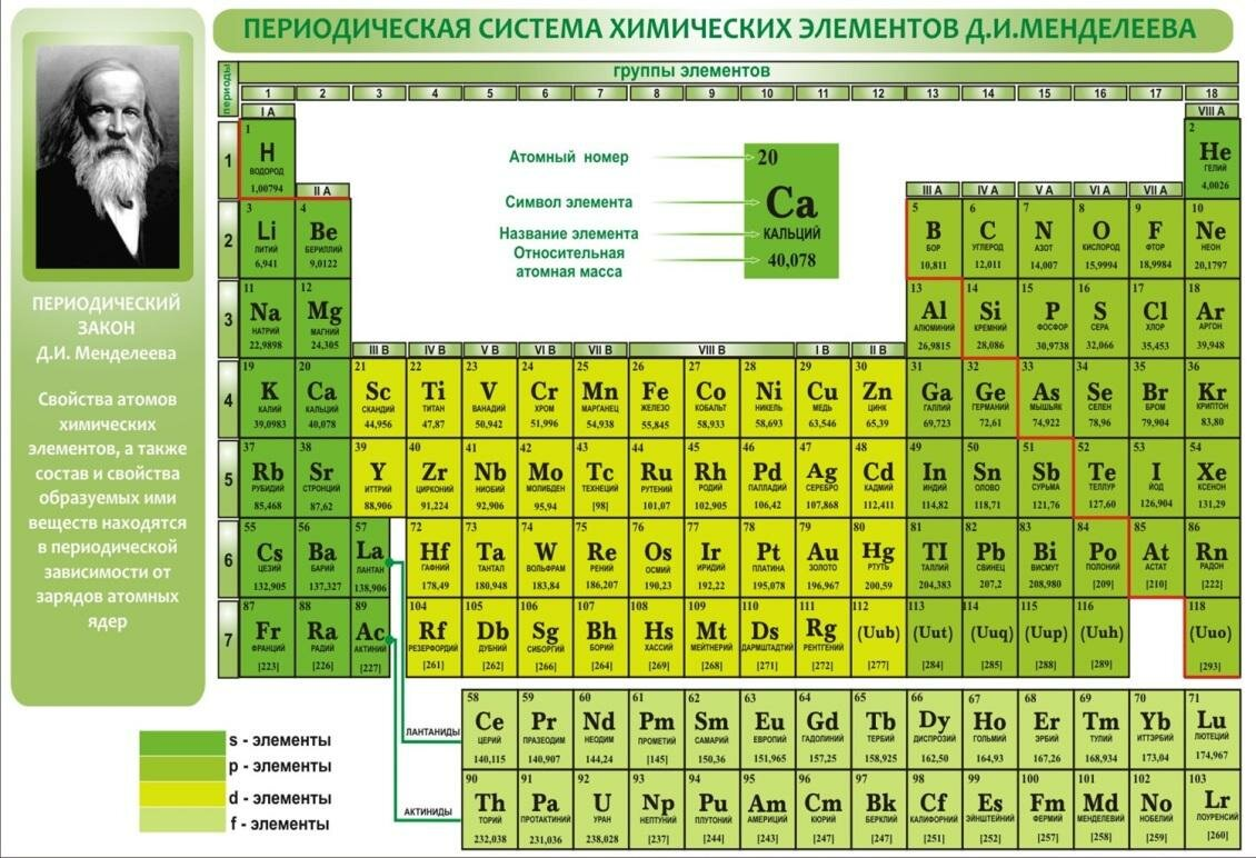 Большая таблица менделеева картинка
